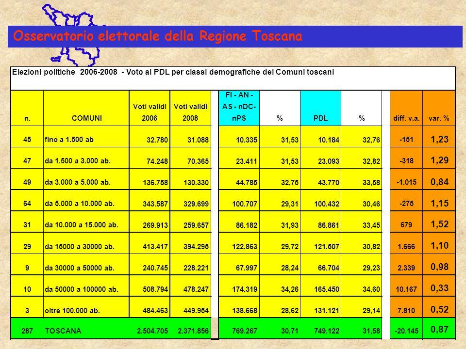 Osservatorio elettorale della Regione Toscana Elezioni politiche 2006-2008 - Voto al PDL per classi demografiche dei Comuni toscani n.COMUNI Voti validi 2006 Voti validi 2008 FI - AN - AS - nDC- nPS %PDL%diff.