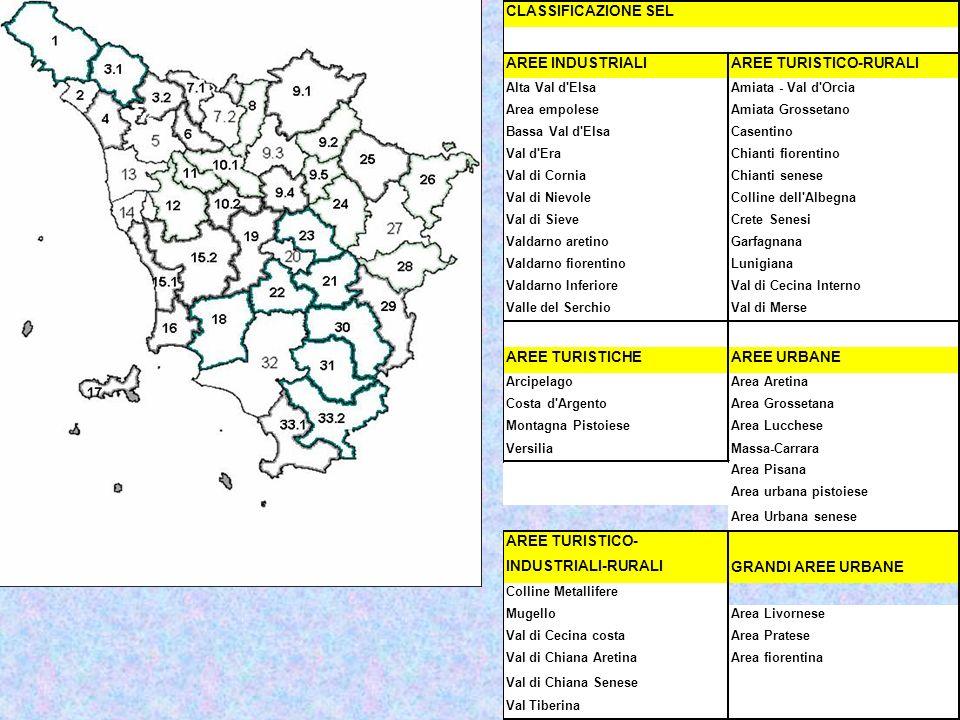 CLASSIFICAZIONE SEL AREE INDUSTRIALIAREE TURISTICO-RURALI Alta Val d ElsaAmiata - Val d Orcia Area empoleseAmiata Grossetano Bassa Val d ElsaCasentino Val d EraChianti fiorentino Val di CorniaChianti senese Val di NievoleColline dell Albegna Val di SieveCrete Senesi Valdarno aretinoGarfagnana Valdarno fiorentinoLunigiana Valdarno InferioreVal di Cecina Interno Valle del SerchioVal di Merse AREE TURISTICHEAREE URBANE ArcipelagoArea Aretina Costa d ArgentoArea Grossetana Montagna PistoieseArea Lucchese VersiliaMassa-Carrara Area Pisana Area urbana pistoiese Area Urbana senese AREE TURISTICO- INDUSTRIALI-RURALI GRANDI AREE URBANE Colline Metallifere MugelloArea Livornese Val di Cecina costaArea Pratese Val di Chiana AretinaArea fiorentina Val di Chiana Senese Val Tiberina