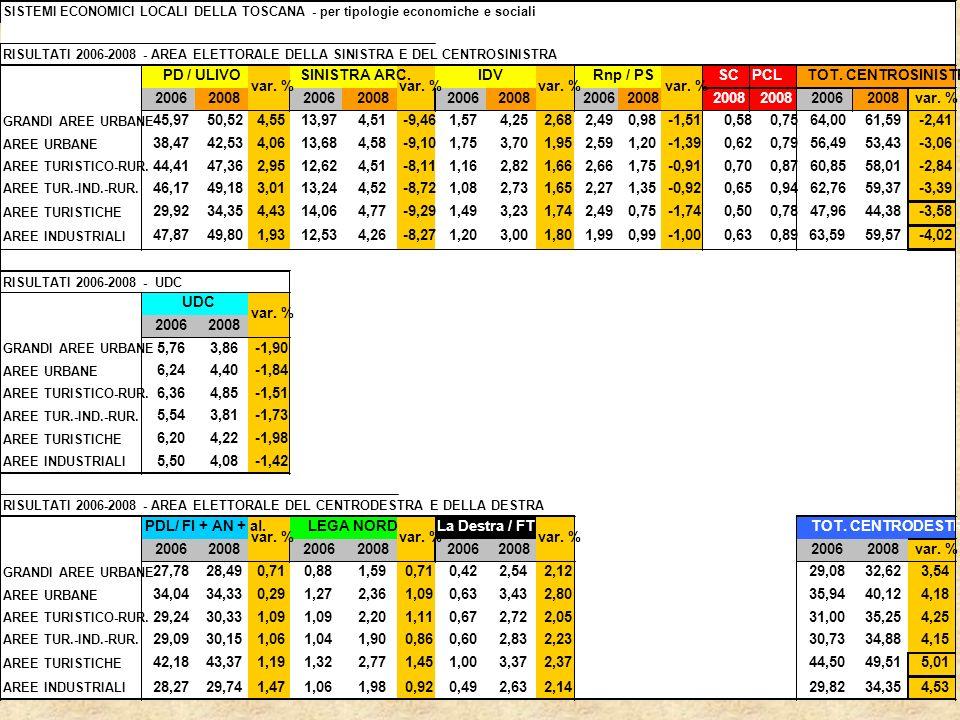 SISTEMI ECONOMICI LOCALI DELLA TOSCANA - per tipologie economiche e sociali RISULTATI 2006-2008 - AREA ELETTORALE DELLA SINISTRA E DEL CENTROSINISTRA SCPCL 20062008200620082006200820062008 20062008 var.