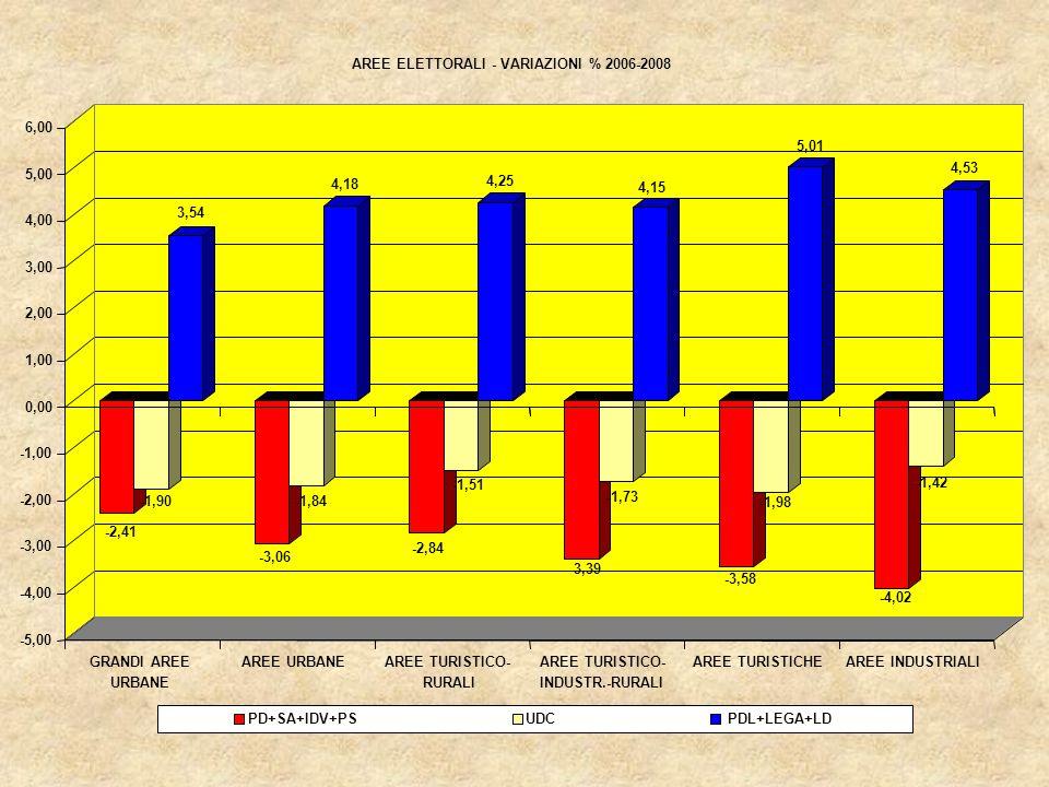 45,97 50,52 38,47 42,53 44,41 47,36 46,17 49,18 29,92 34,35 47,87 49,80 0 10 20 30 40 50 60 GRANDI AREE URBANE AREE URBANEAREE TURISTICO- RUR.