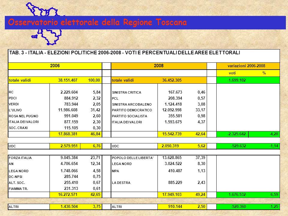 TAB. 3 - ITALIA - ELEZIONI POLITICHE 2006-2008 - VOTI E PERCENTUALI DELLE AREE ELETTORALI voti% totale validi38.151.407100,00totale validi36.452.305-1