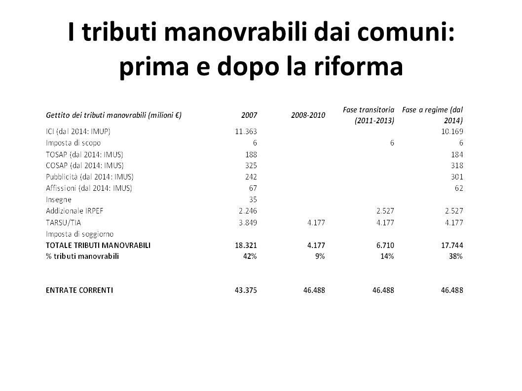 I tributi manovrabili dai comuni: prima e dopo la riforma