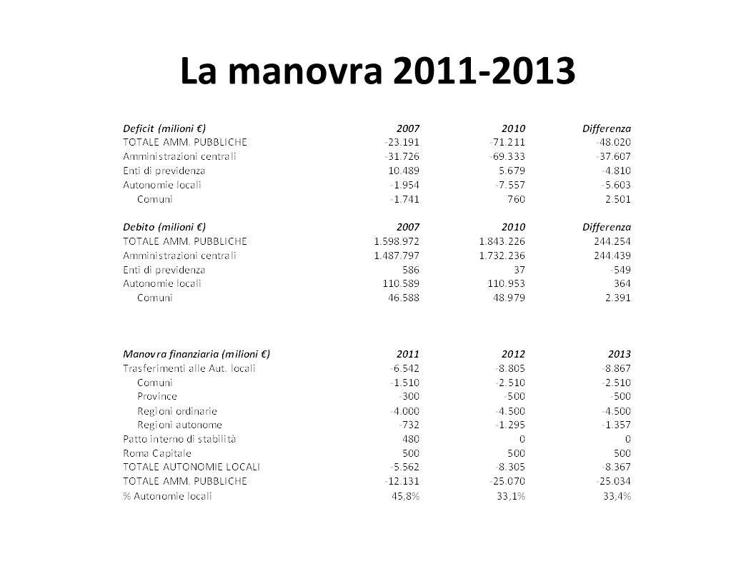 La manovra 2011-2013