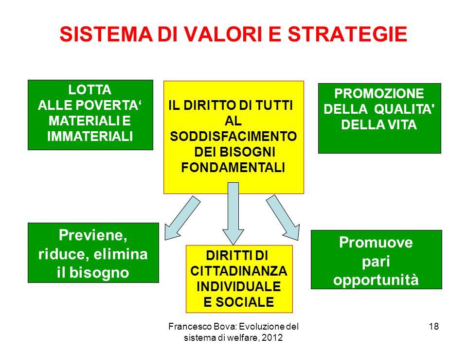 Francesco Bova: Evoluzione del sistema di welfare, 2012 18 SISTEMA DI VALORI E STRATEGIE LOTTA ALLE POVERTA MATERIALI E IMMATERIALI PROMOZIONE DELLA QUALITA DELLA VITA Previene, riduce, elimina il bisogno Promuove pari opportunità IL DIRITTO DI TUTTI AL SODDISFACIMENTO DEI BISOGNI FONDAMENTALI DIRITTI DI CITTADINANZA INDIVIDUALE E SOCIALE