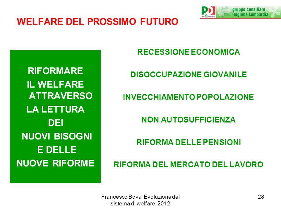 Francesco Bova: Evoluzione del sistema di welfare, 2012 28 WELFARE DEL PROSSIMO FUTURO RIFORMARE IL WELFARE ATTRAVERSO LA LETTURA DEI NUOVI BISOGNI E DELLE NUOVE RIFORME RECESSIONE ECONOMICA DISOCCUPAZIONE GIOVANILE INVECCHIAMENTO POPOLAZIONE NON AUTOSUFFICIENZA RIFORMA DELLE PENSIONI RIFORMA DEL MERCATO DEL LAVORO
