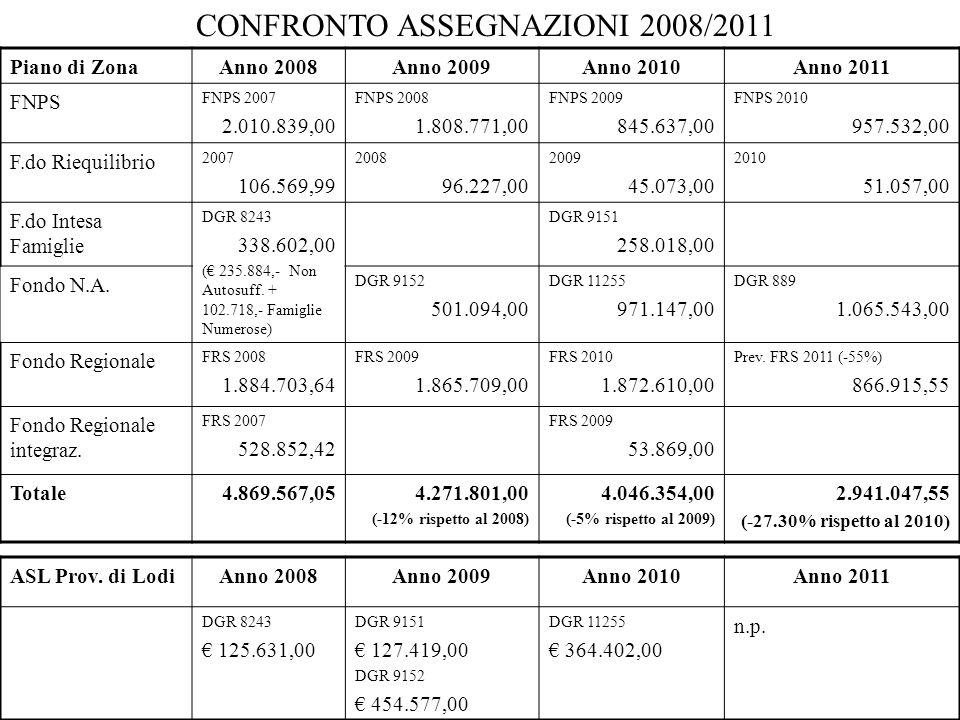 CONFRONTO ASSEGNAZIONI 2008/2011 Piano di ZonaAnno 2008Anno 2009Anno 2010Anno 2011 FNPS FNPS 2007 2.010.839,00 FNPS 2008 1.808.771,00 FNPS 2009 845.63