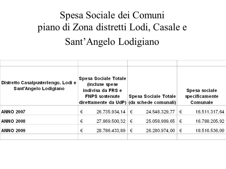 Spesa Sociale dei Comuni piano di Zona distretti Lodi, Casale e SantAngelo Lodigiano