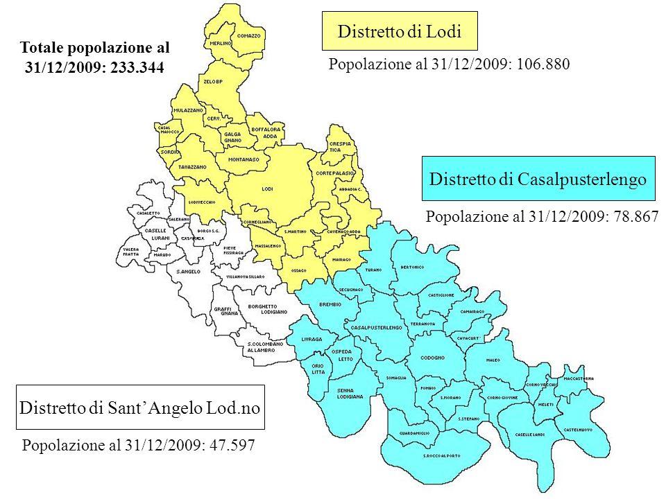 Distretto di Lodi Distretto di Casalpusterlengo Popolazione al 31/12/2009: 106.880 Popolazione al 31/12/2009: 78.867 Distretto di SantAngelo Lod.no Popolazione al 31/12/2009: 47.597 Totale popolazione al 31/12/2009: 233.344