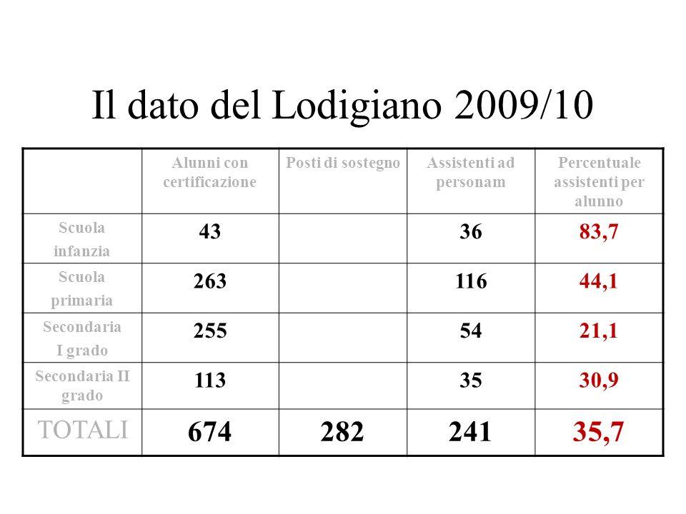 Il dato del Lodigiano 2009/10 Alunni con certificazione Posti di sostegnoAssistenti ad personam Percentuale assistenti per alunno Scuola infanzia 4336
