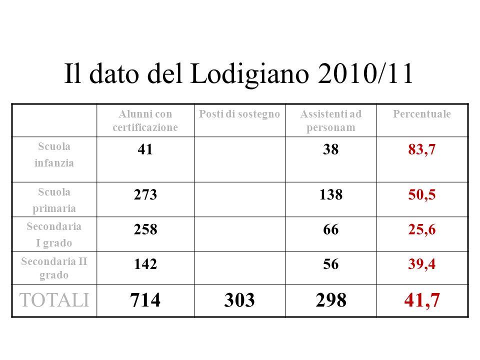 Il dato del Lodigiano 2010/11 Alunni con certificazione Posti di sostegnoAssistenti ad personam Percentuale Scuola infanzia 413883,7 Scuola primaria 2