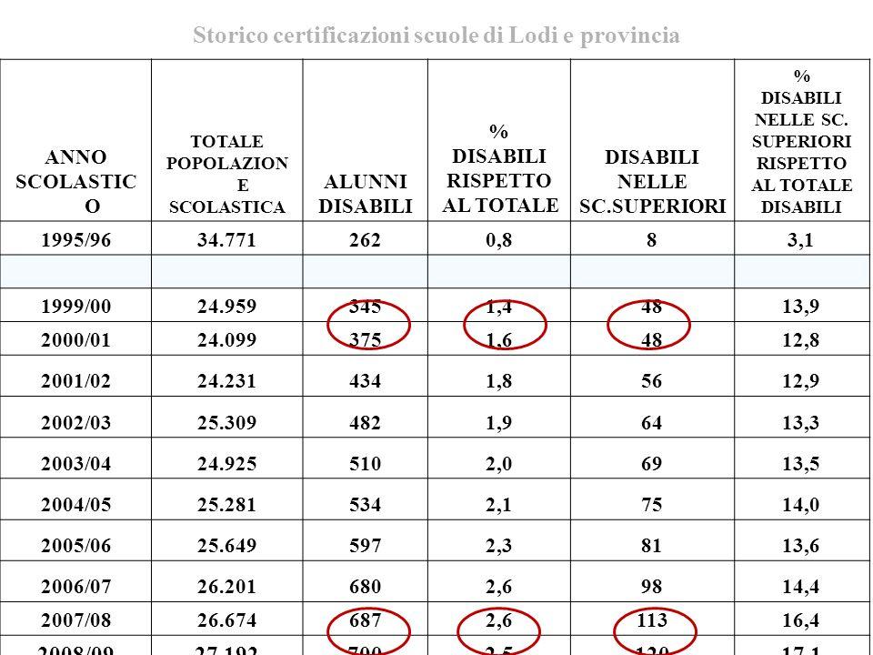 Storico certificazioni scuole di Lodi e provincia ANNO SCOLASTIC O TOTALE POPOLAZION E SCOLASTICA ALUNNI DISABILI % DISABILI RISPETTO AL TOTALE DISABILI NELLE SC.SUPERIORI % DISABILI NELLE SC.