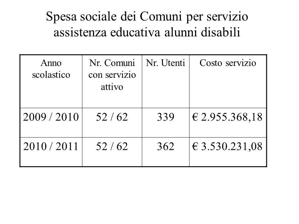 Spesa sociale dei Comuni per servizio assistenza educativa alunni disabili Anno scolastico Nr. Comuni con servizio attivo Nr. UtentiCosto servizio 200