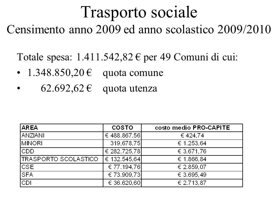 Trasporto sociale Censimento anno 2009 ed anno scolastico 2009/2010 Totale spesa: 1.411.542,82 per 49 Comuni di cui: 1.348.850,20 quota comune 62.692,62 quota utenza