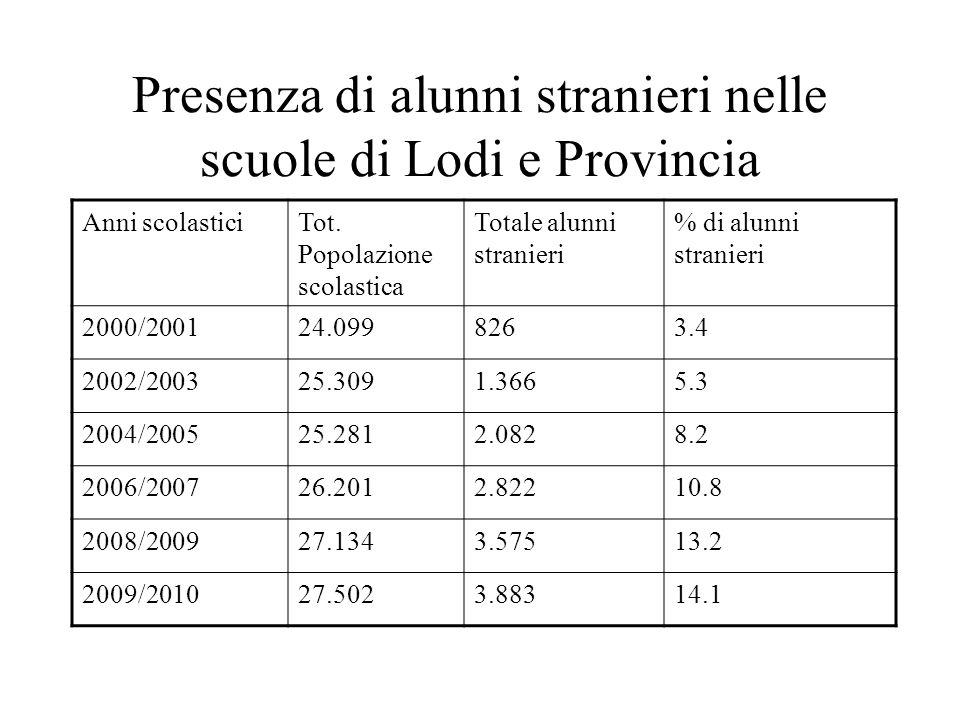 Presenza di alunni stranieri nelle scuole di Lodi e Provincia Anni scolasticiTot. Popolazione scolastica Totale alunni stranieri % di alunni stranieri