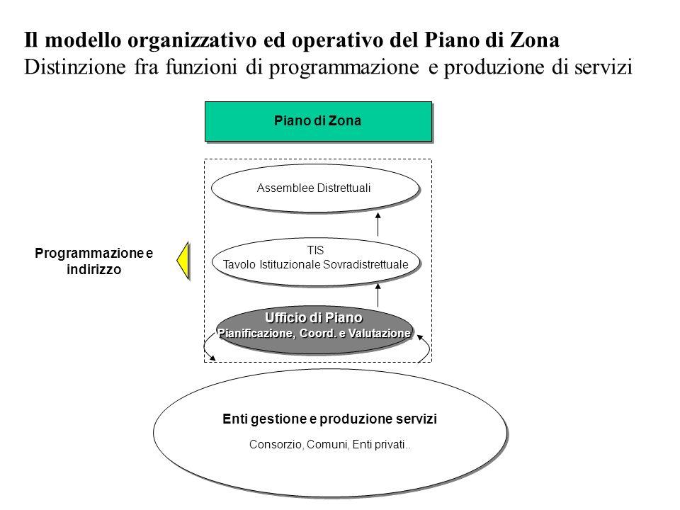 Enti gestione e produzione servizi Consorzio, Comuni, Enti privati.. Enti gestione e produzione servizi Consorzio, Comuni, Enti privati.. Il modello o