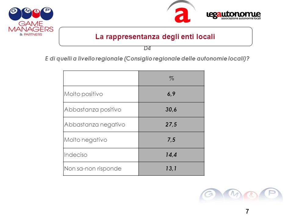7 La rappresentanza degli enti locali D4 E di quelli a livello regionale (Consiglio regionale delle autonomie locali).