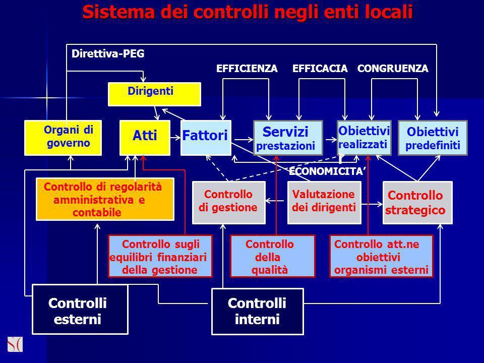 Sistema dei controlli negli enti locali Obiettivi predefiniti Dirigenti Organi di governo AttiFattori Servizi prestazioni Obiettivi realizzati i Contr