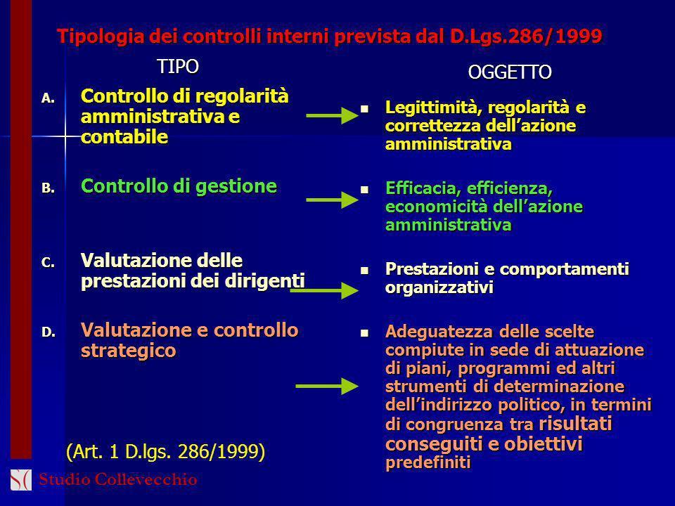 Tipologia dei controlli interni prevista dal D.Lgs.286/1999 A. Controllo di regolarità amministrativa e contabile B. Controllo di gestione C. Valutazi