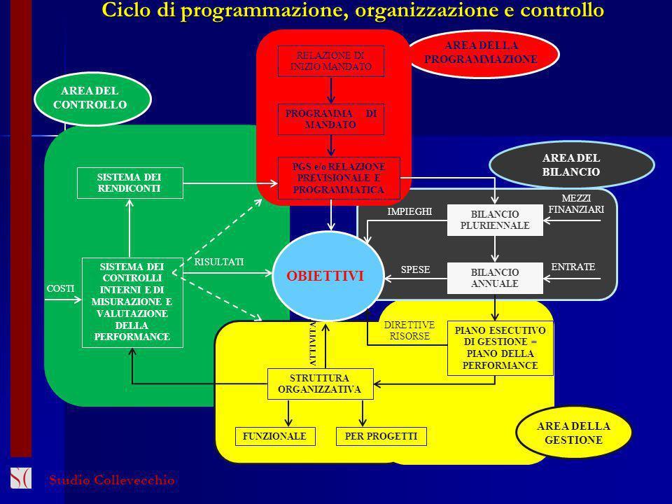 RELAZIONE DI INIZIO MANDATO PROGRAMMA DI MANDATO PGS e/o RELAZIONE PREVISIONALE E PROGRAMMATICA BILANCIO PLURIENNALE BILANCIO ANNUALE PIANO ESECUTIVO DI GESTIONE = PIANO DELLA PERFORMANCE OBIETTIVI IMPIEGHI SPESE DIRETTIVE RISORSE MEZZI FINANZIARI ENTRATE ATTIVITA STRUTTURA ORGANIZZATIVA FUNZIONALEPER PROGETTI SISTEMA DEI CONTROLLI INTERNI E DI MISURAZIONE E VALUTAZIONE DELLA PERFORMANCE RISULTATI SISTEMA DEI RENDICONTI AREA DELLA PROGRAMMAZIONE AREA DEL BILANCIO AREA DELLA GESTIONE AREA DEL CONTROLLO Ciclo di programmazione, organizzazione e controllo Studio Collevecchio COSTI