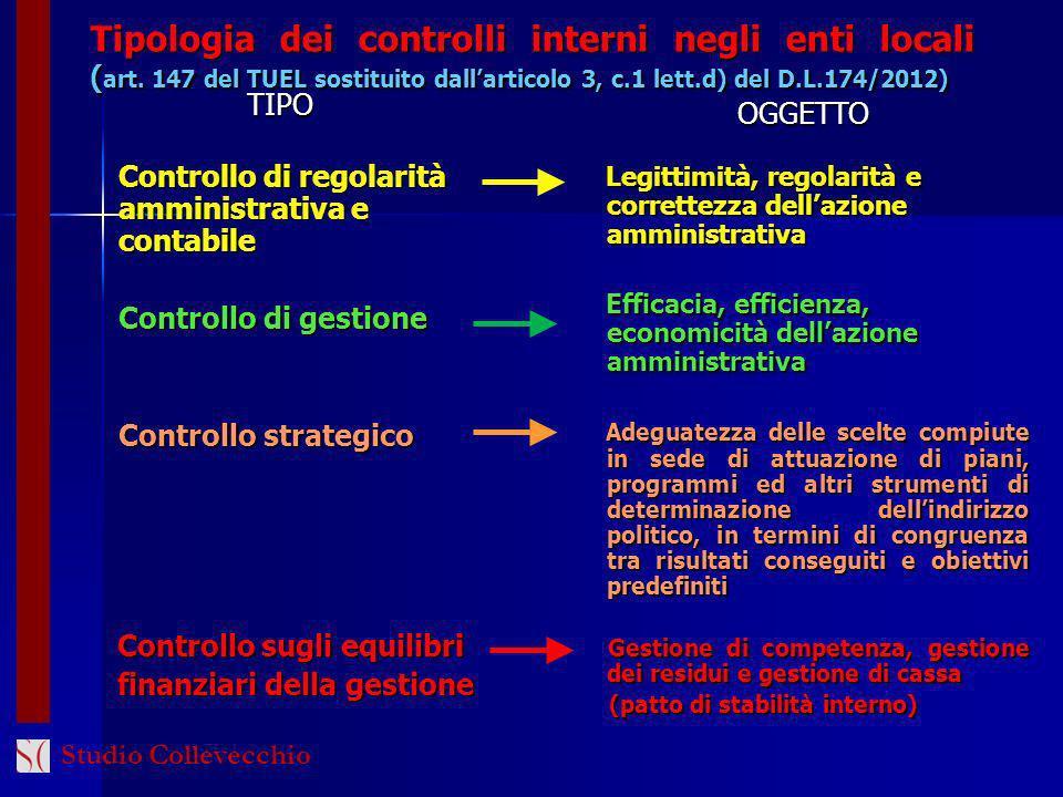 Tipologia dei controlli interni negli enti locali ( art. 147 del TUEL sostituito dallarticolo 3, c.1 lett.d) del D.L.174/2012) Controllo di regolarità