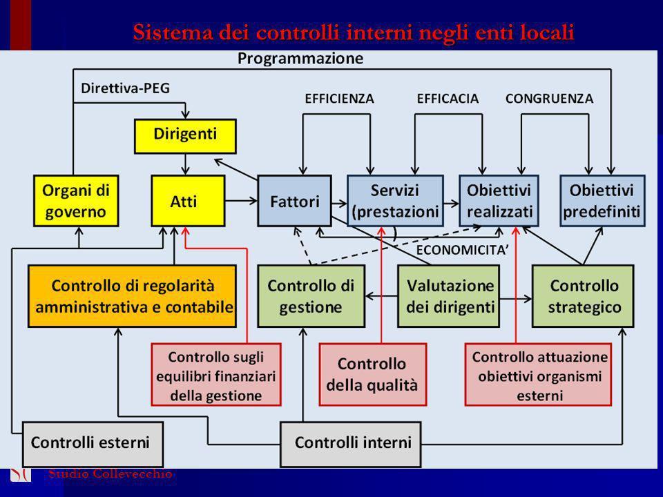 50 Sistema dei controlli interni negli enti locali