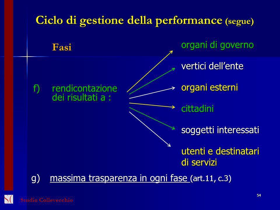 Ciclo di gestione della performance (segue) Fasi f)rendicontazione dei risultati a : organi di governo vertici dellente organi esterni cittadini sogge