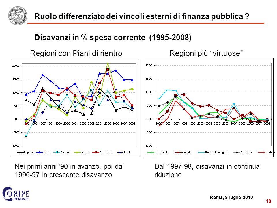 2 Roma, 8 luglio 2010 18 Disavanzi in % spesa corrente (1995-2008) Regioni con Piani di rientroRegioni più virtuose Dal 1997-98, disavanzi in continua riduzione Nei primi anni 90 in avanzo, poi dal 1996-97 in crescente disavanzo Ruolo differenziato dei vincoli esterni di finanza pubblica