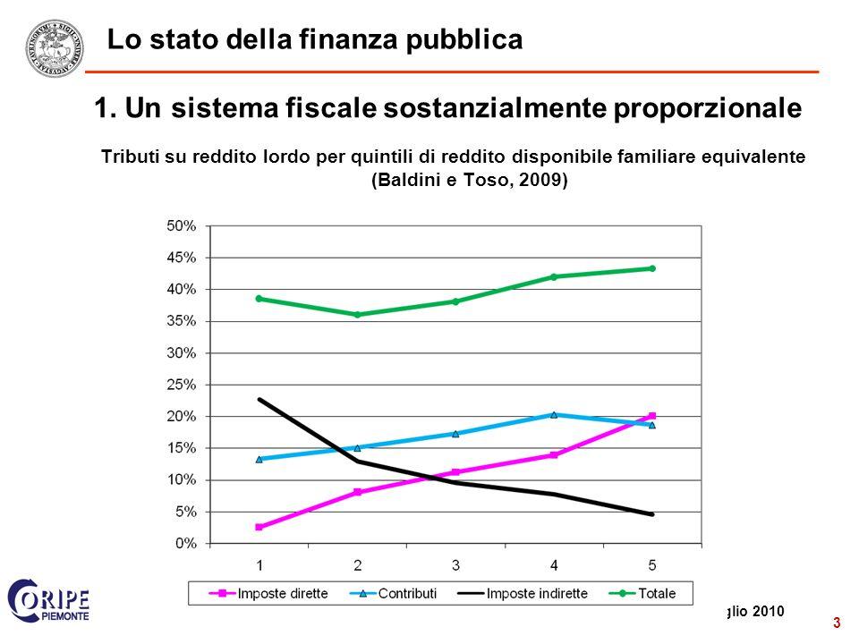 2 Roma, 8 luglio 2010 3 Lo stato della finanza pubblica 1.