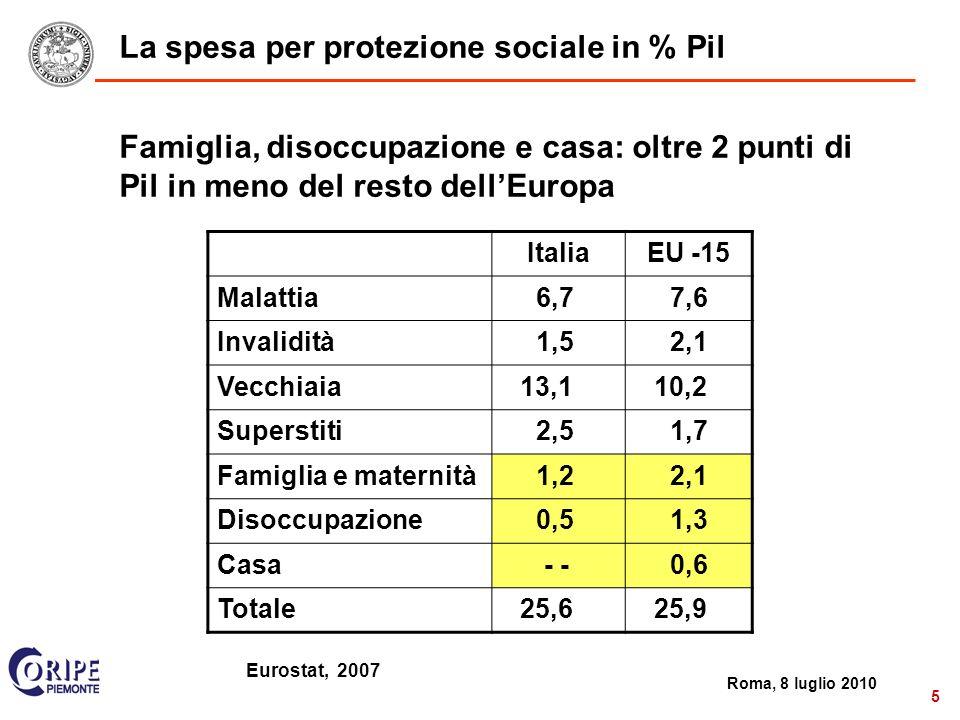 2 Roma, 8 luglio 2010 5 La spesa per protezione sociale in % Pil ItaliaEU -15 Malattia 6,77,6 Invalidità 1,52,1 Vecchiaia13,110,2 Superstiti 2,51,7 Famiglia e maternità 1,22,1 Disoccupazione 0,51,3 Casa - -0,6 Totale25,625,9 Famiglia, disoccupazione e casa: oltre 2 punti di Pil in meno del resto dellEuropa Eurostat, 2007
