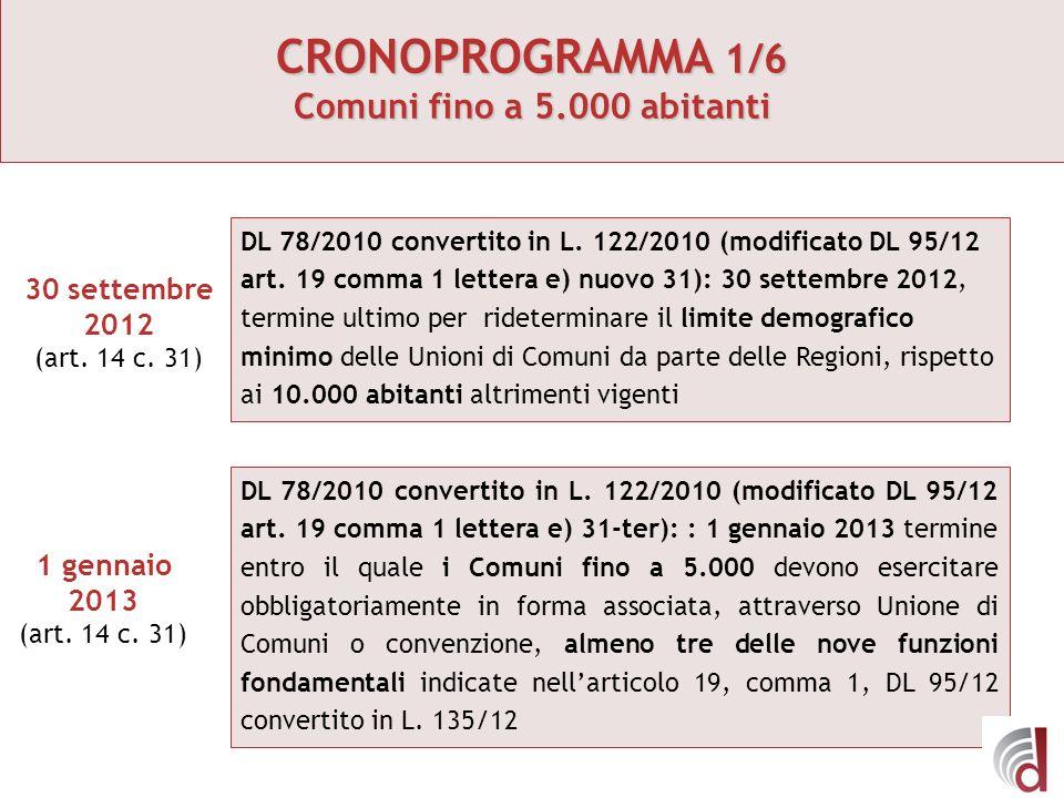 CRONOPROGRAMMA 1/6 Comuni fino a 5.000 abitanti DL 78/2010 convertito in L. 122/2010 (modificato DL 95/12 art. 19 comma 1 lettera e) nuovo 31): 30 set