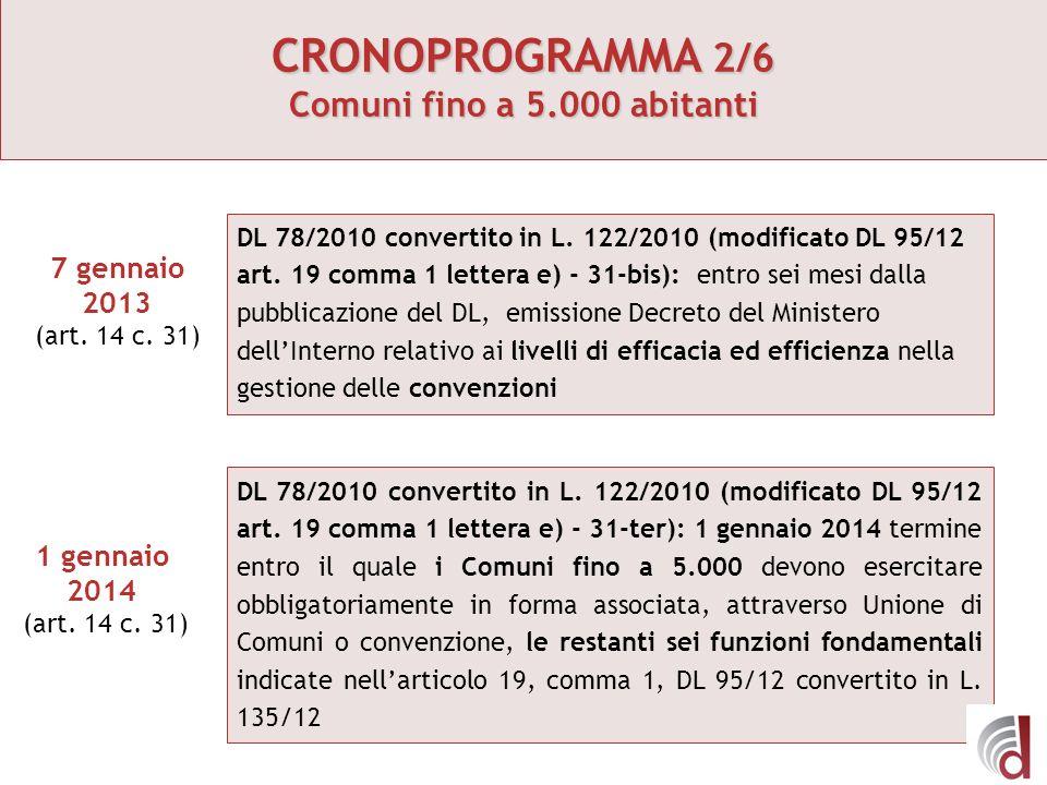 CRONOPROGRAMMA 2/6 Comuni fino a 5.000 abitanti 7 gennaio 2013 (art. 14 c. 31) 1 gennaio 2014 (art. 14 c. 31) DL 78/2010 convertito in L. 122/2010 (mo