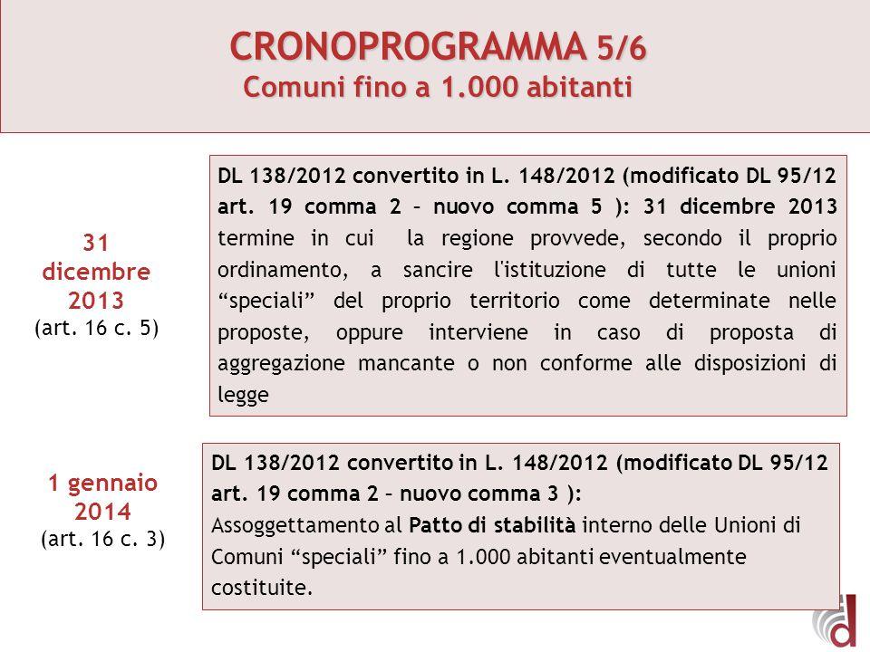 CRONOPROGRAMMA 5/6 Comuni fino a 1.000 abitanti 31 dicembre 2013 (art. 16 c. 5) DL 138/2012 convertito in L. 148/2012 (modificato DL 95/12 art. 19 com