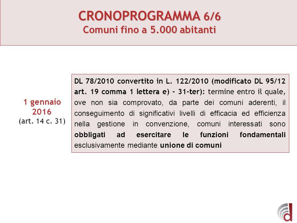 CRONOPROGRAMMA 6/6 Comuni fino a 5.000 abitanti 1 gennaio 2016 (art. 14 c. 31) DL 78/2010 convertito in L. 122/2010 (modificato DL 95/12 art. 19 comma