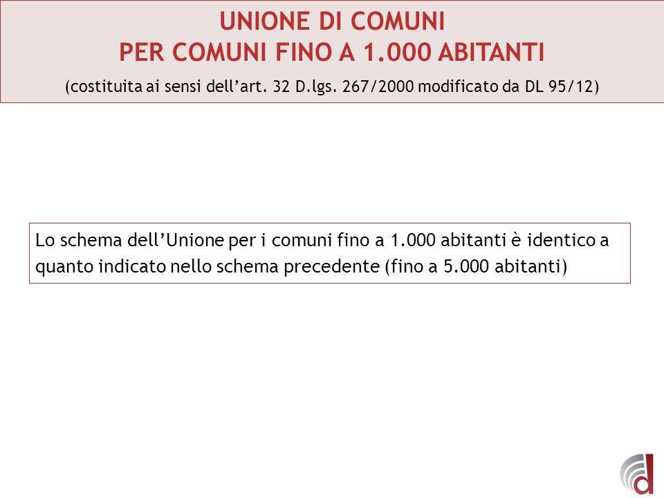 UNIONE DI COMUNI PER COMUNI FINO A 1.000 ABITANTI (costituita ai sensi dellart. 32 D.lgs. 267/2000 modificato da DL 95/12) Lo schema dellUnione per i