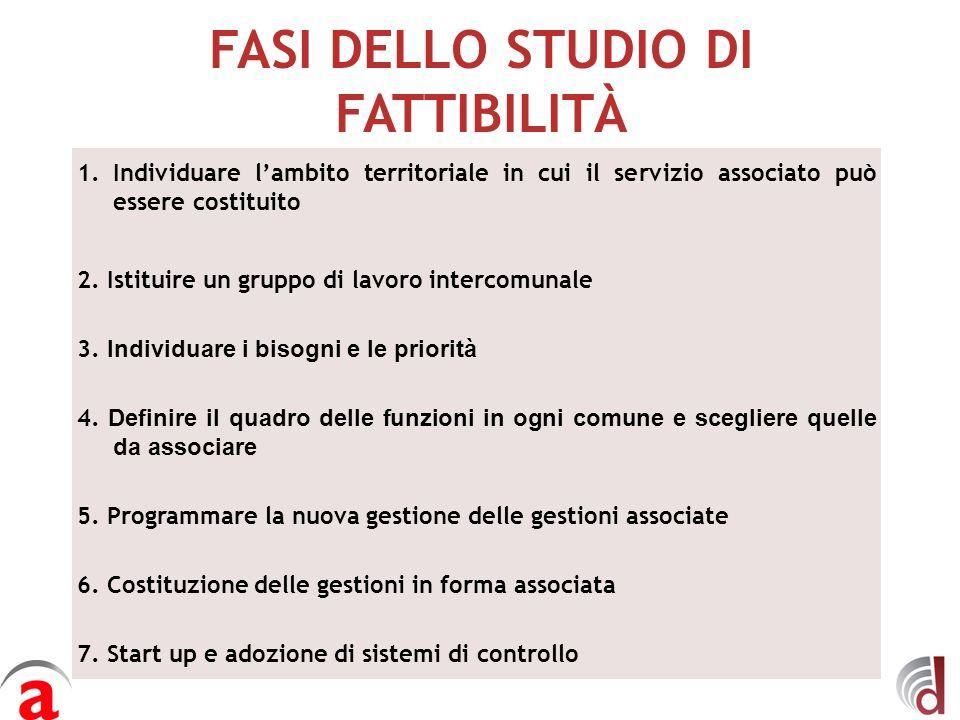 FASI DELLO STUDIO DI FATTIBILITÀ 1.