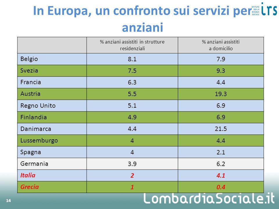 % anziani assistiti in strutture residenziali % anziani assistiti a domicilio Belgio 8.17.9 Svezia 7.59.3 Francia 6.34.4 Austria 5.519.3 Regno Unito 5