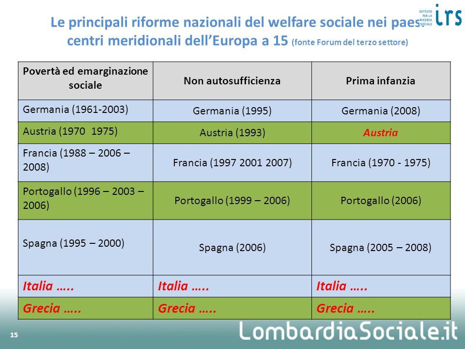 Povertà ed emarginazione sociale Non autosufficienzaPrima infanzia Germania (1961-2003) Germania (1995)Germania (2008) Austria (1970 1975) Austria (19