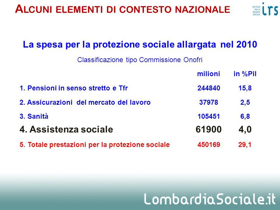 La spesa per la protezione sociale allargata nel 2010 Classificazione tipo Commissione Onofri milioniin %Pil 1. Pensioni in senso stretto e Tfr2448401