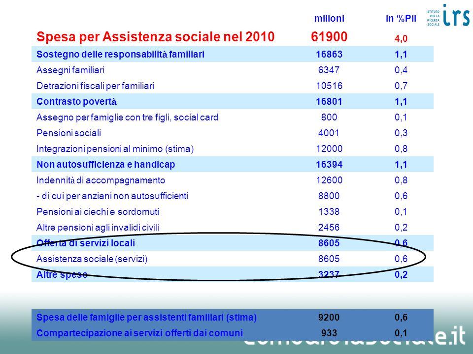 milioniin %Pil Spesa per Assistenza sociale nel 201061900 4,0 Sostegno delle responsabilit à familiari 168631,1 Assegni familiari63470,4 Detrazioni fi