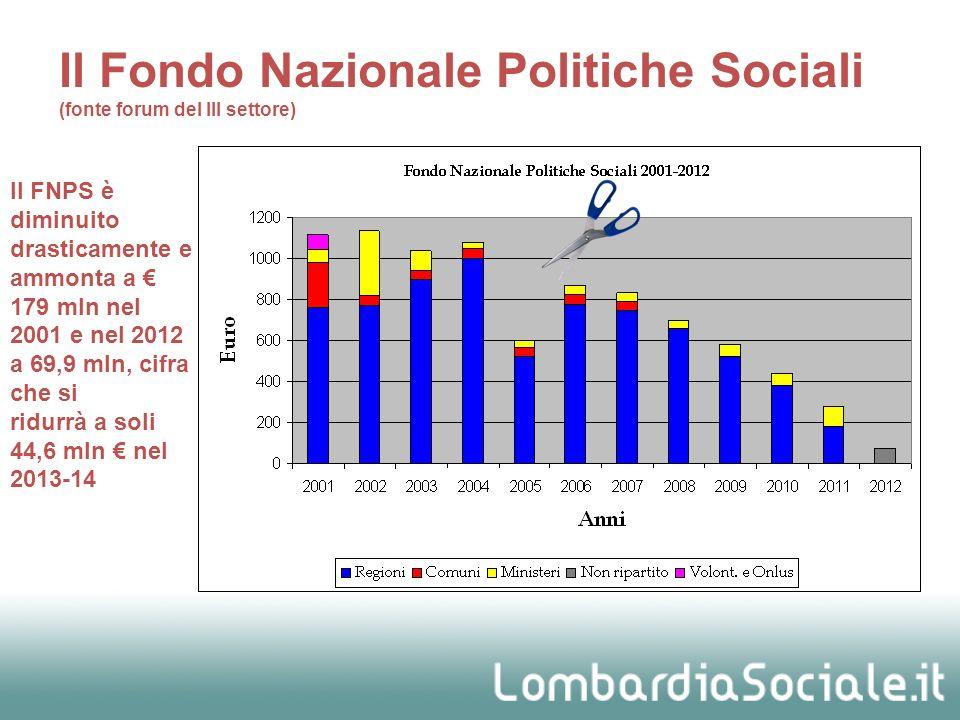 Il FNPS è diminuito drasticamente e ammonta a 179 mln nel 2001 e nel 2012 a 69,9 mln, cifra che si ridurrà a soli 44,6 mln nel 2013-14 Il Fondo Nazion