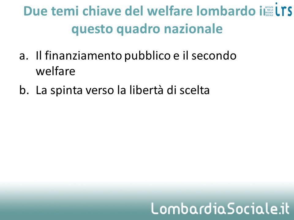 Due temi chiave del welfare lombardo in questo quadro nazionale a.Il finanziamento pubblico e il secondo welfare b.La spinta verso la libertà di scelt