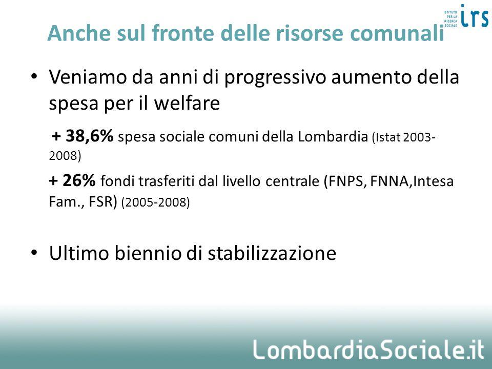 Anche sul fronte delle risorse comunali Veniamo da anni di progressivo aumento della spesa per il welfare + 38,6% spesa sociale comuni della Lombardia