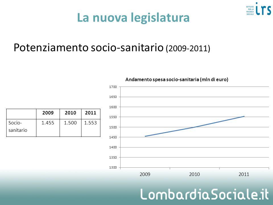 La nuova legislatura Potenziamento socio-sanitario (2009-2011) 200920102011 Socio- sanitario 1.4551.5001.553