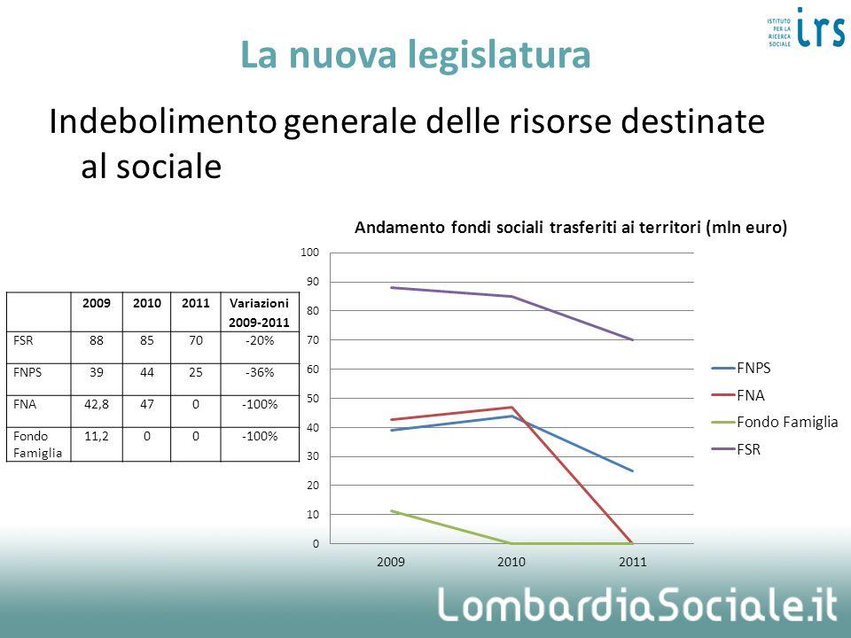 La nuova legislatura Indebolimento generale delle risorse destinate al sociale 200920102011 Variazioni 2009-2011 FSR888570-20% FNPS394425-36% FNA42,84