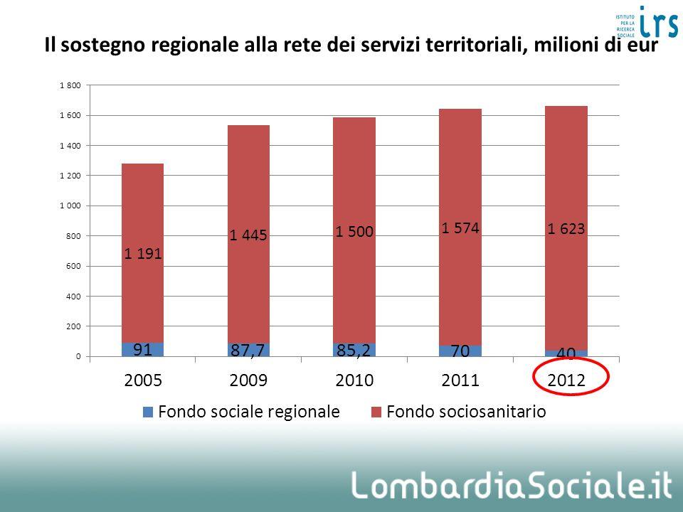 Il sostegno regionale alla rete dei servizi territoriali, milioni di eur