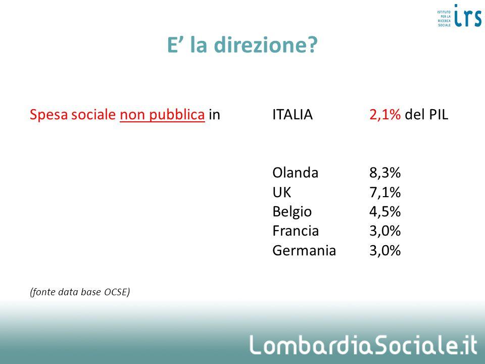 E la direzione? Spesa sociale non pubblica in ITALIA 2,1% del PIL Olanda8,3% UK7,1% Belgio4,5% Francia3,0% Germania3,0% (fonte data base OCSE)
