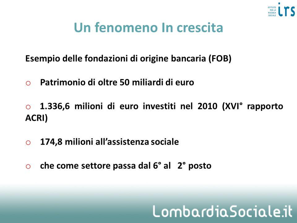 Un fenomeno In crescita Esempio delle fondazioni di origine bancaria (FOB) o Patrimonio di oltre 50 miliardi di euro o 1.336,6 milioni di euro investi