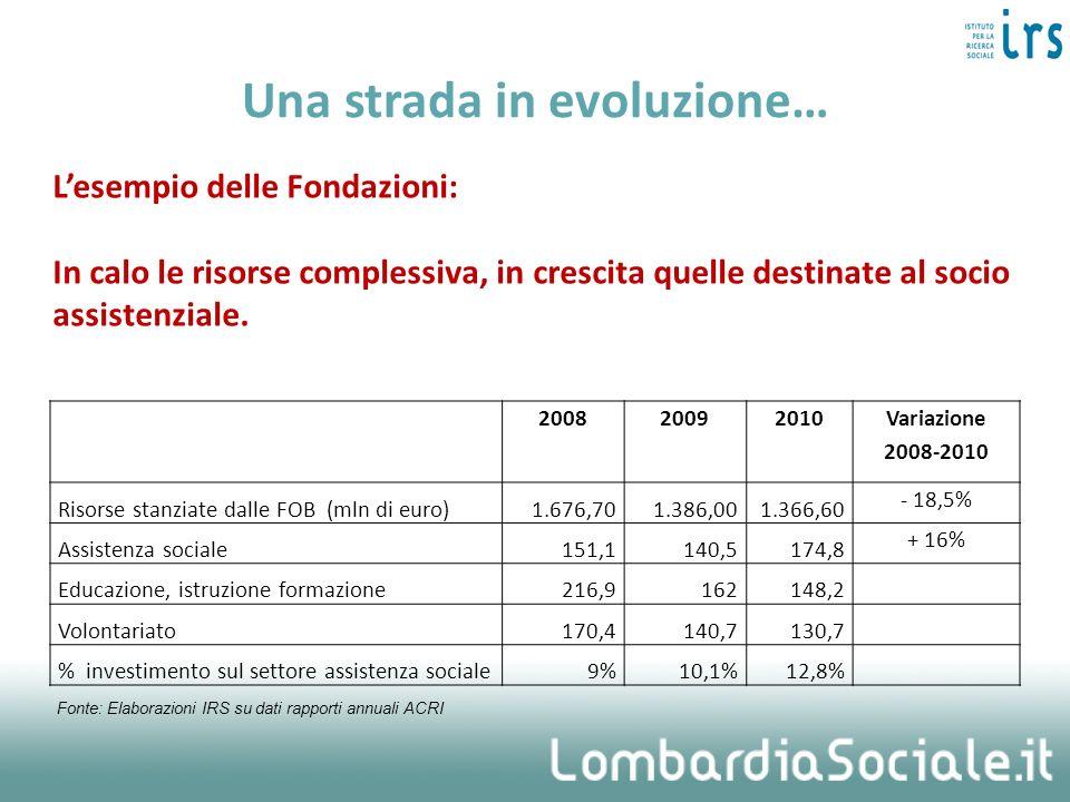 Una strada in evoluzione… 200820092010 Variazione 2008-2010 Risorse stanziate dalle FOB (mln di euro)1.676,701.386,001.366,60 - 18,5% Assistenza socia