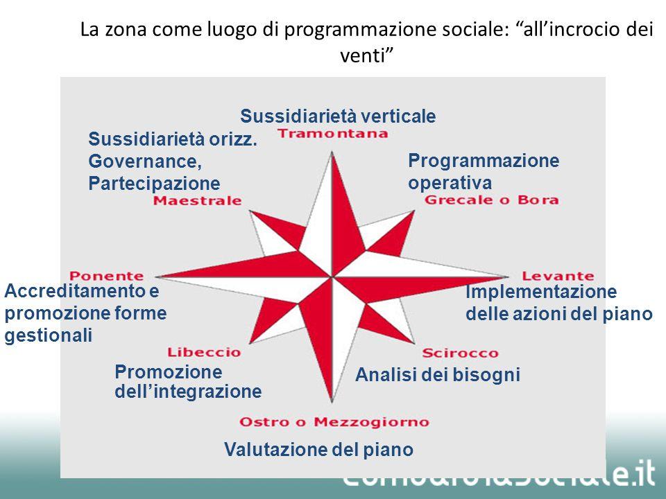 76 La zona come luogo di programmazione sociale: allincrocio dei venti Sussidiarietà verticale Programmazione operativa Sussidiarietà orizz. Governanc