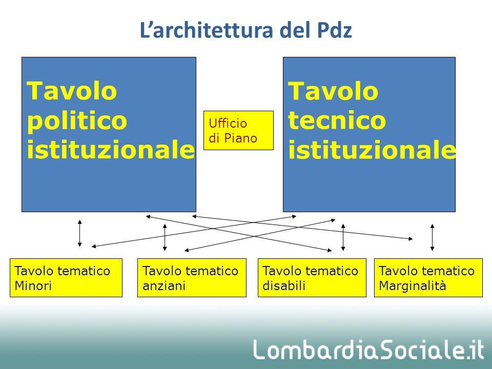 Larchitettura del Pdz Tavolo politico istituzionale Tavolo tecnico istituzionale Ufficio di Piano Tavolo tematico Minori Tavolo tematico anziani Tavol